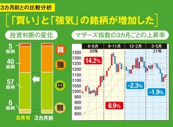 新興株は「買い」と「強気」の銘柄が増加