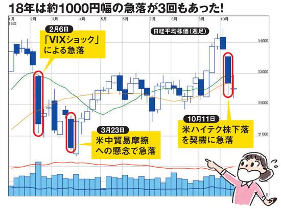 2018年は1000円幅の急落が3回も!