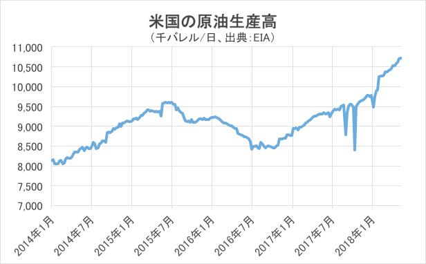 米国の原油生産高グラフ