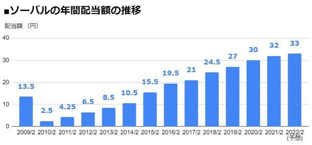 ソーバル(2186)の年間配当額の推移