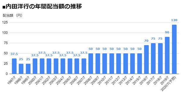 内田洋行(8057)の年間配当額の推移