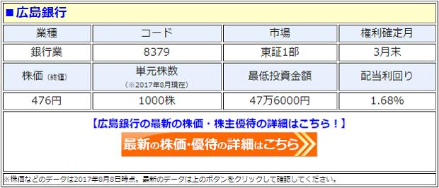 広島銀行の最新の株価