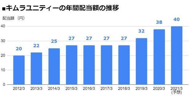 キムラユニティー(9368)の年間配当額の推移