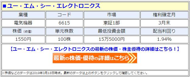 ユー・エム・シー・エレクトロニクス(UMC、6615)の株価