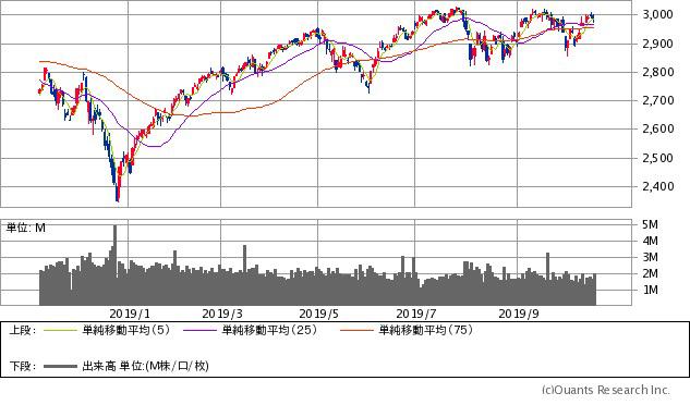S&P500指数チャート/日足・1年