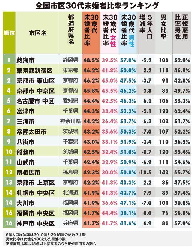 全国自治体30代未婚率ランキング!2位は新宿区と京都東山区、1位は?