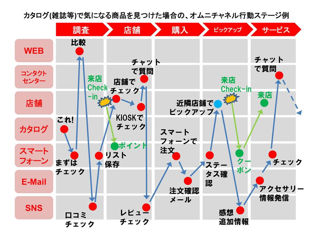 オムニチャネル時代と<br />カスタマー・エキスペリエンス(CX)