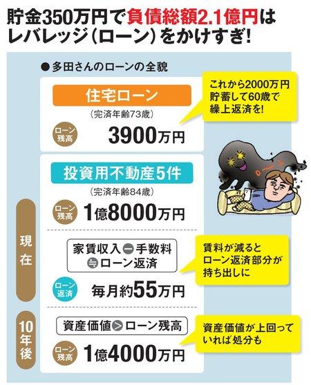 投資用マンションのローンを4000万円返済した10年後に、物件の資産価値がローン残高を上回る計算。