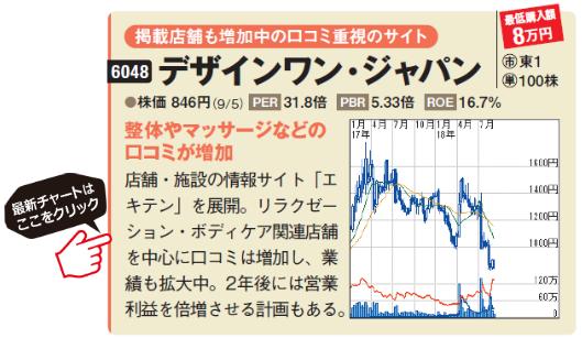 デザインワン・ジャパンの最新チャートはこちら!