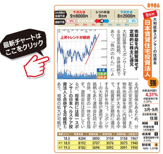 日本賃貸住宅投資法人の最新価額はこちら!
