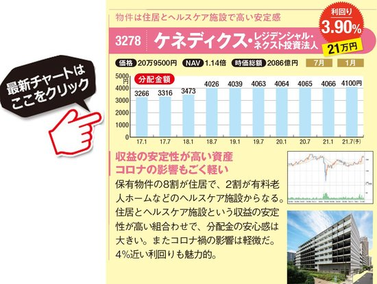 ケネディクス・レジデンシャル・ネクスト投資法人の最新株価はこちら!