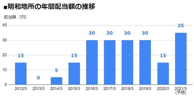明和地所(8869)の年間配当額の推移