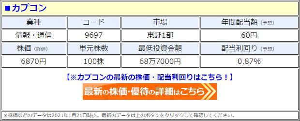 カプコン(9697)の株価