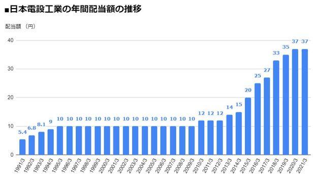 日本電設工業(1950)の年間配当額の推移