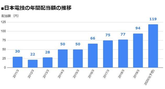 日本電技(1723)の年間配当額の推移