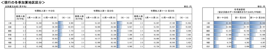 生活保護世帯の冬の暖房費、本当に3000円多い?<br />「ざっくり」すぎる冬季加算見直しの議論