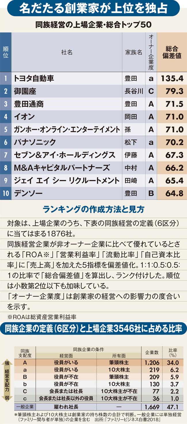 最強オーナー企業ランキング!3位は豊田通商、2位は御園座、1位はあの自動車メーカー