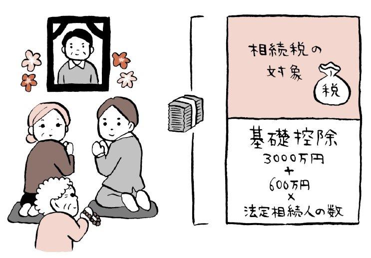 遺産1億円の相続税ってどれくらい?