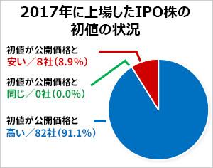2017年に上場したIPO株の初値の状況グラフ