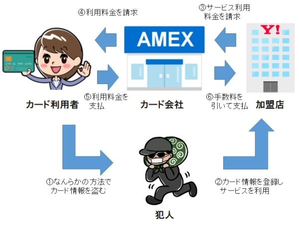 クレジットカードの不正利用の解説図(1)