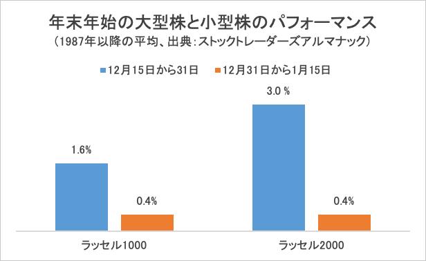 【グラフ】年末年始の大型株と小型株のパフォーマンス