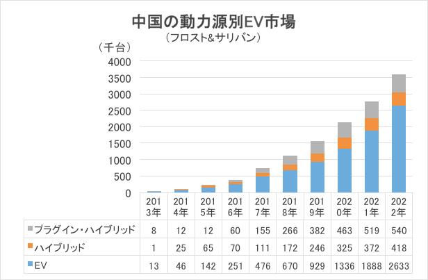 中国の動力別EV市場グラフ