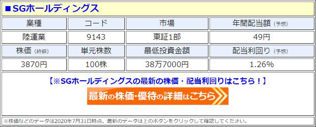 SGホールディングス(9143)の株価