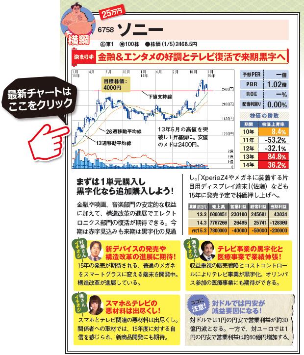 人気の優良株!金融&エンタメの好調とテレビ復活で来期黒字へ!まずは1単元購入し黒字化なら追加購入しよう!ソニーの最新株価チャートはこちら!