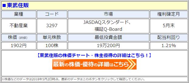 東武住販(3297)の最新の株価