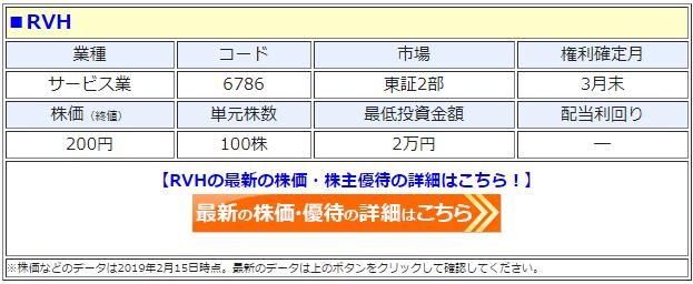 RVH(6786)の株価