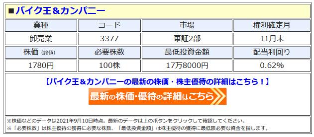 バイク王&カンパニーの最新株価はこちら!
