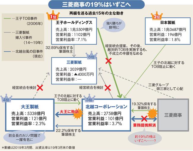 製紙業界15年戦争は最終章へ、三菱商事の北越切りで再編論が再燃