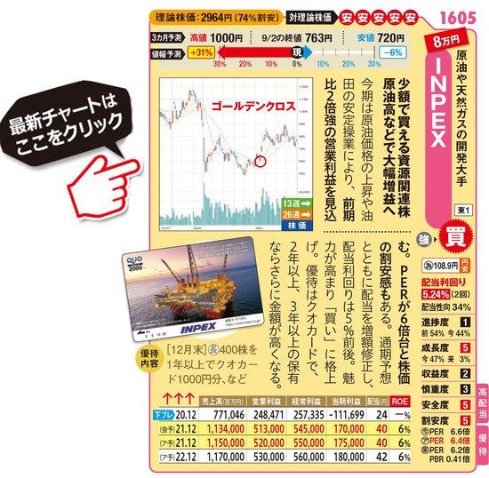 INPEXの最新株価はこちら!