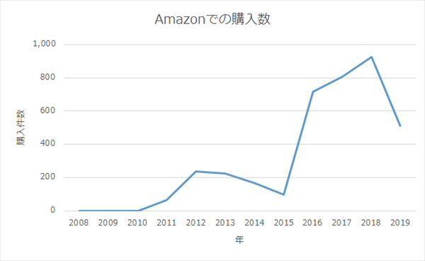筆者の「Amazon」での購入数のグラフ