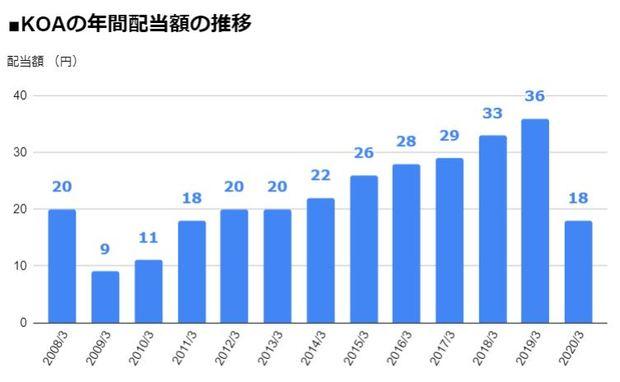 KOA(6999)の年間配当額の推移