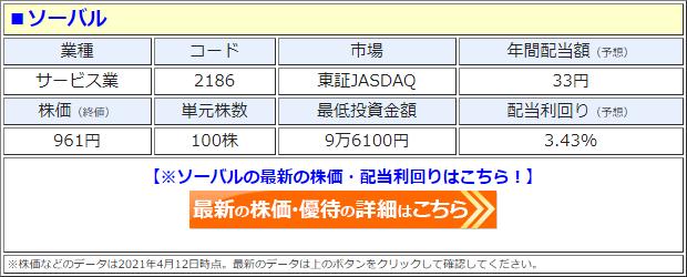 ソーバル(2186)の株価