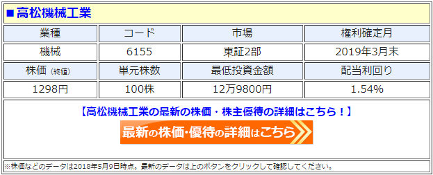高松機械工業(6155)の最新の株価