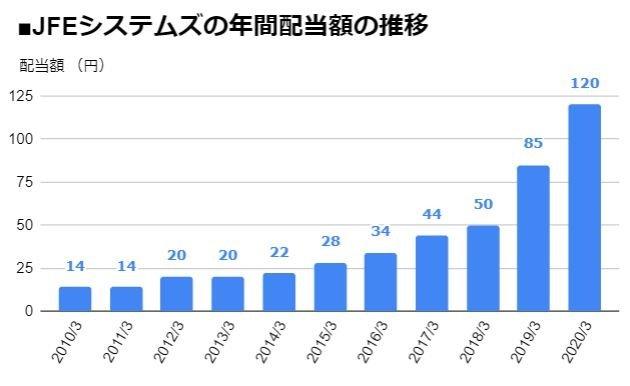 JFEシステムズ(4832)の年間配当額の推移