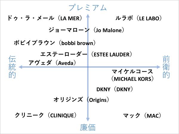 エスティローダー/ブランド分布図