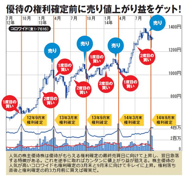 人気の株主優待株は優待がもらえる権利確定の最終売買日に向けて上昇し、翌日急落する特徴がある。これを逆手に取ればカンタンに値上がり益が狙える。株主優待の人気が高いコロワイドも権利確定の3 月末と9月末に向けてキレイに上昇。権利落ち直後と権利確定の約3カ月前に買えば確実だ。