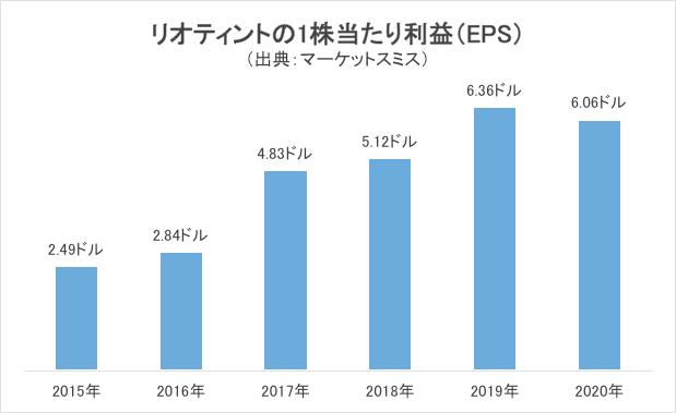 リオティントの1株当たり利益(EPS)グラフ