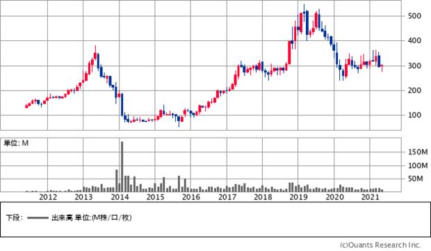 リソー教育(4714)の株価チャート