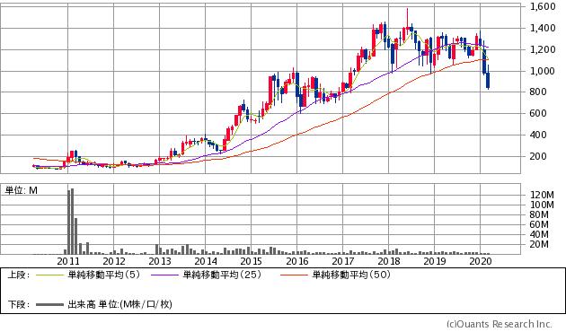 丹青社(9743)の株価チャート