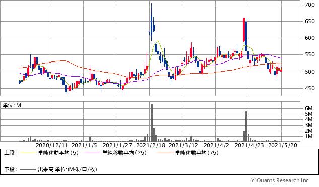 インタートレード(3747)チャート/日足・6カ月