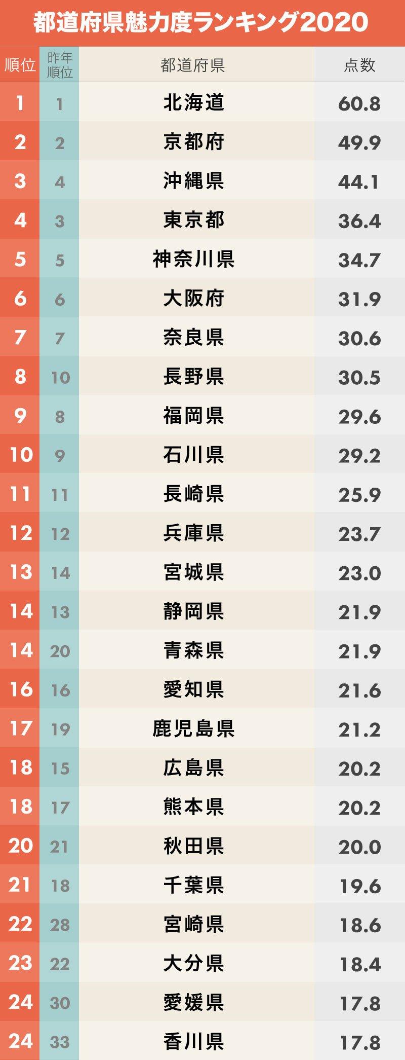 都道府県魅力度ランキング2020【47都道府県・完全版】 | 日本全国ご ...