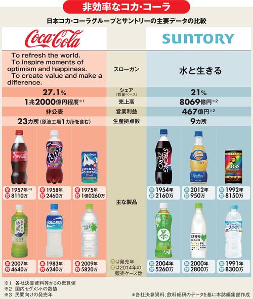 日本コカ・コーラ、ボトラー東西統合に見る限界(上)<br />