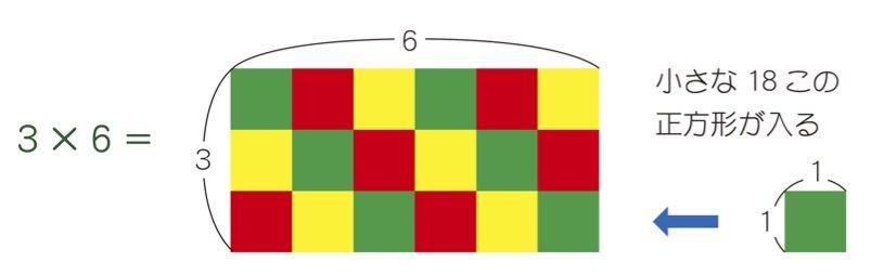 算数が楽しくなるインド式計算法「かけ算は四角形の面積で考えよう!」