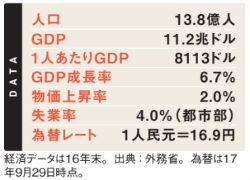 中国の経済データ