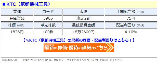 KTC(5966)の株価