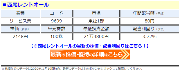 西尾レントオール(9699)の株価